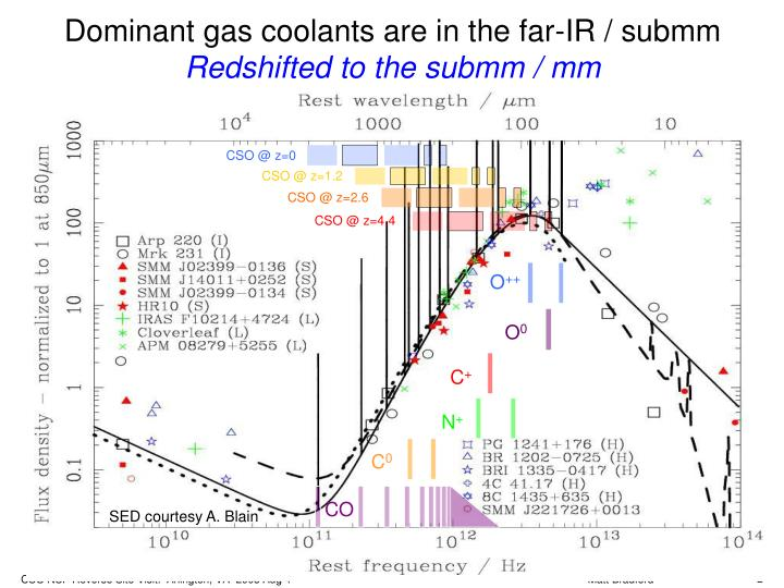 Dominant gas coolants are in the far ir submm redshifted to the submm mm