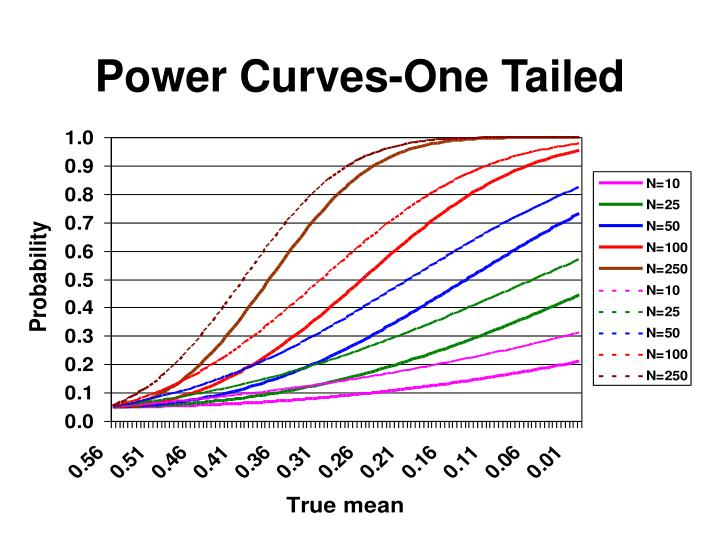 Power Curves-One Tailed