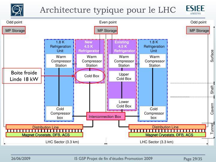 Architecture typique pour le LHC