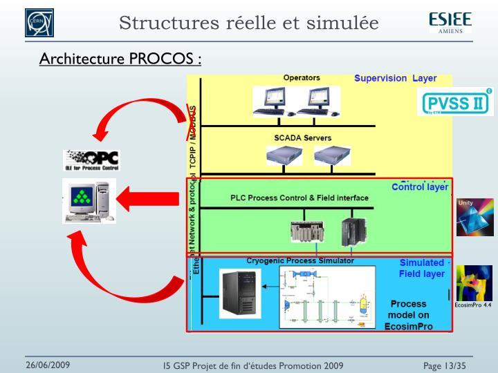 Structures réelle et simulée