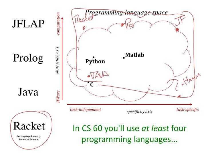 Programming language space