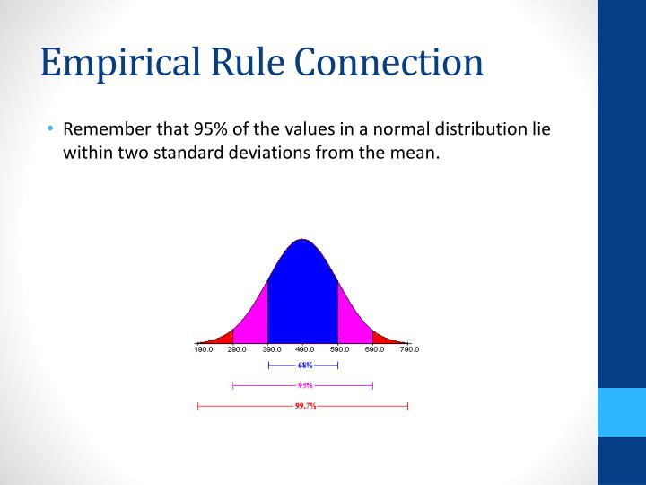 Empirical Rule Connection