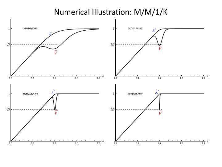 Numerical Illustration: M/M/1/K