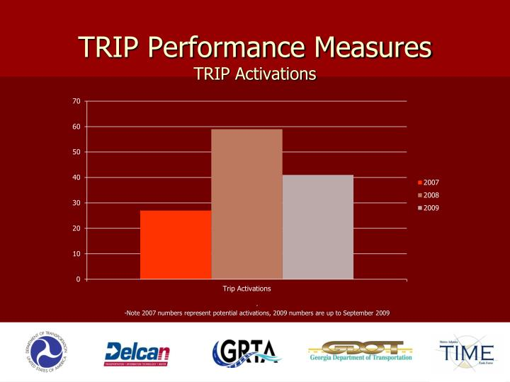 TRIP Performance Measures