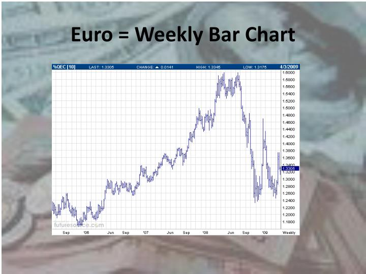 Euro = Weekly Bar Chart