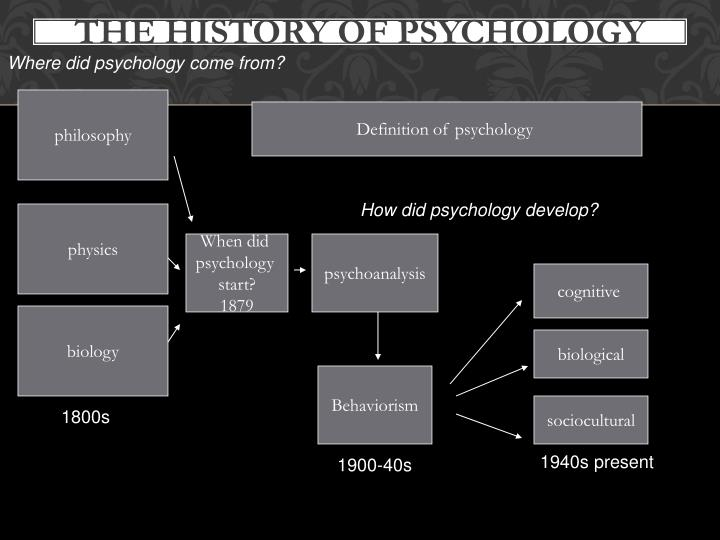 Where did psychology come from?