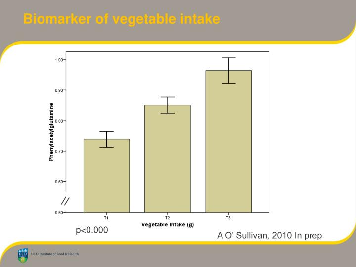 Biomarker of vegetable intake