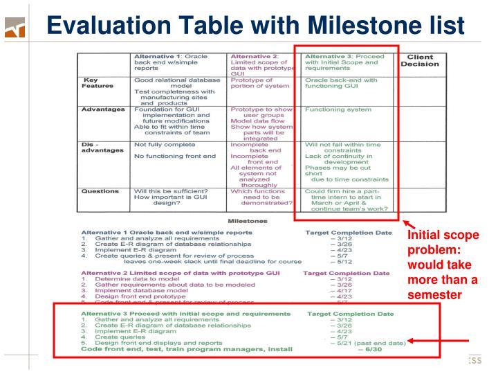 Evaluation Table with Milestone list