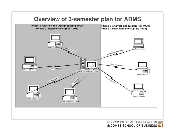 Overview of 3-semester plan for ARMS