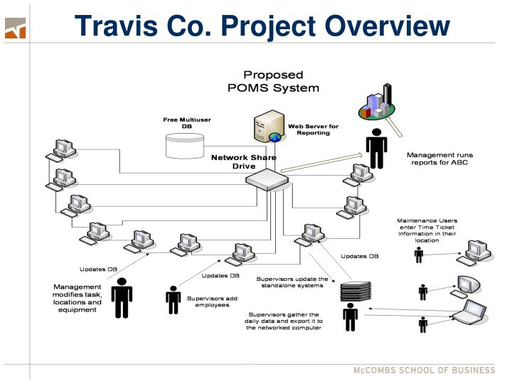 Travis Co. Project Overview