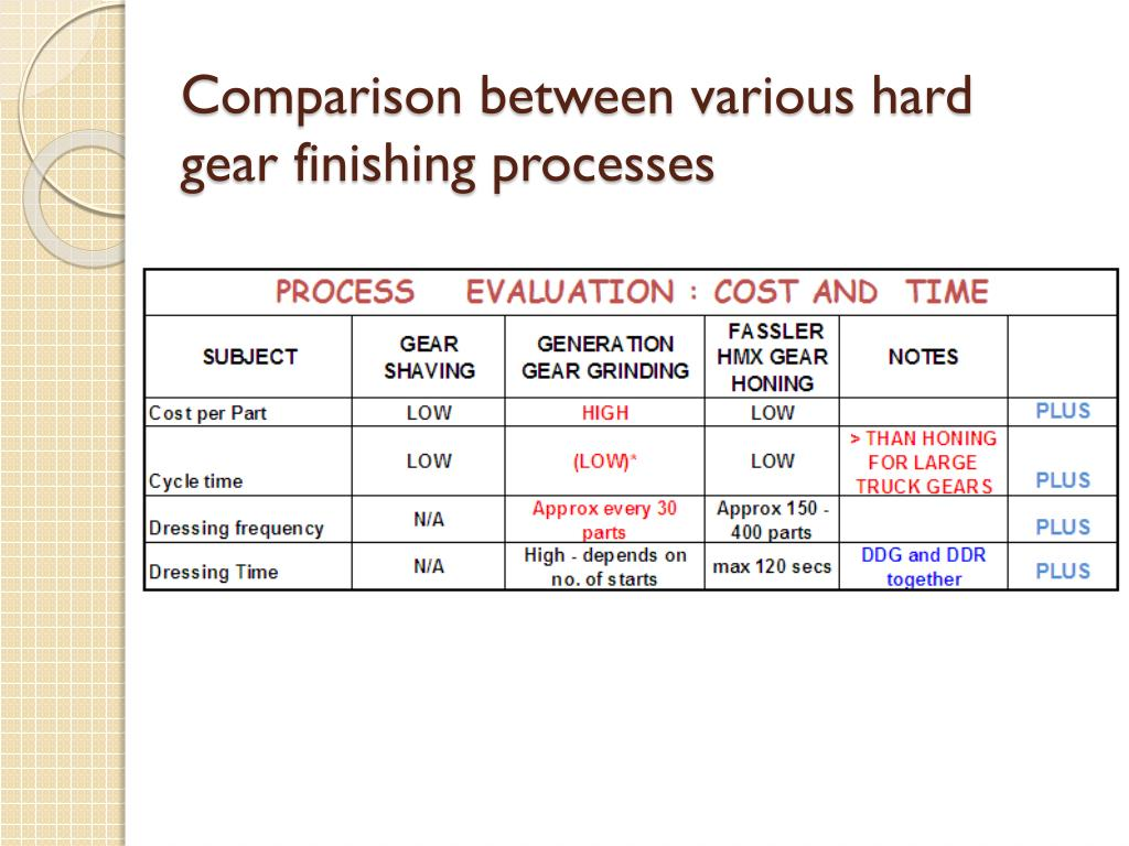 PPT - Gear Honing: Characteristics & Specific applications