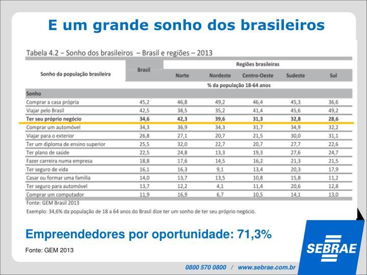 E um grande sonho dos brasileiros
