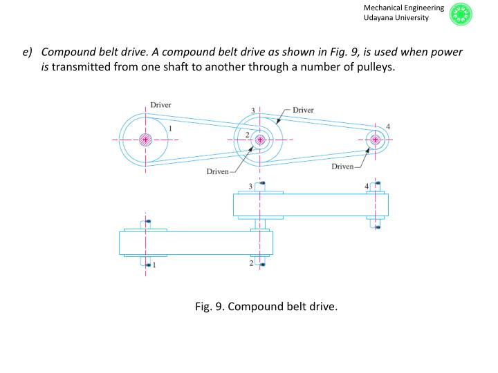 Compound belt drive. A compound belt drive as shown in Fig.