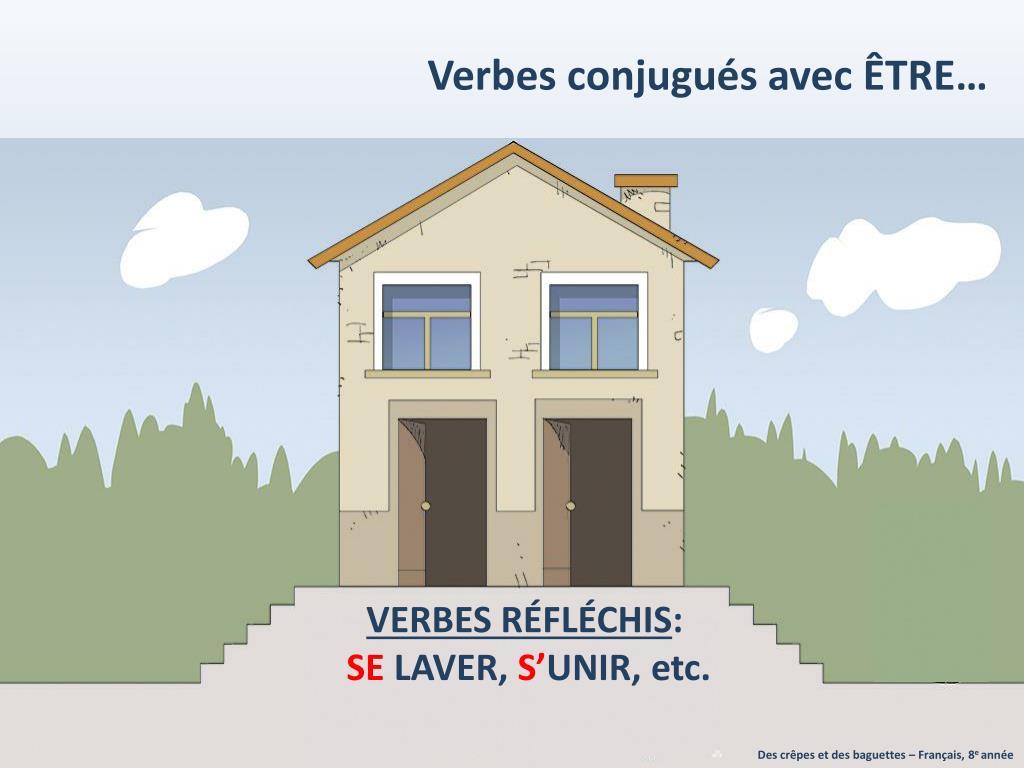 Ppt La Maison Du Verbe Etre Powerpoint Presentation Free Download Id 2344217