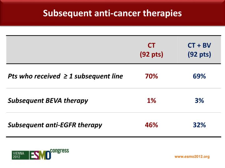 Subsequent anti-cancer therapies