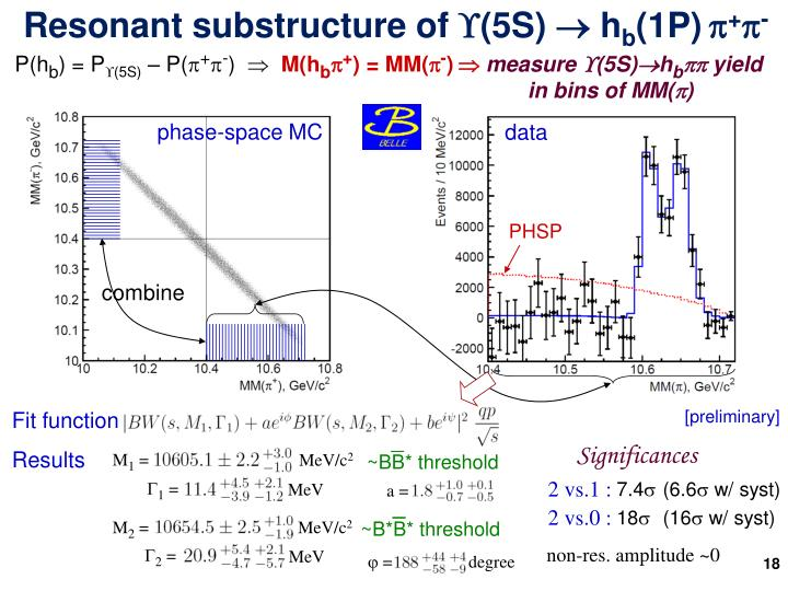 Resonant substructure of (5S) 