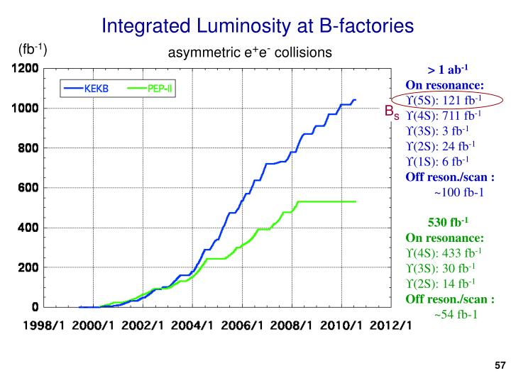 Integrated Luminosity at B-factories