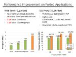 performance improvement on ported applications
