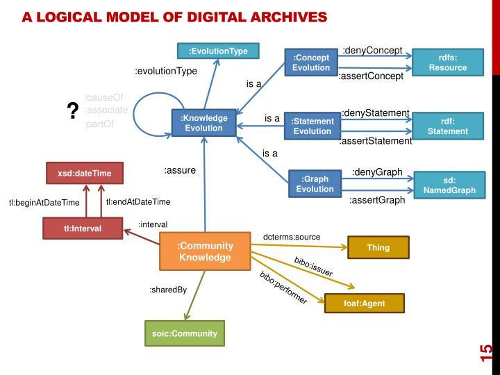 A Logical Model Of Digital Archives