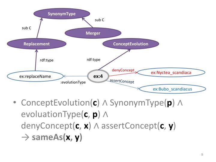 SynonymType