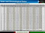 solar and chronological dates