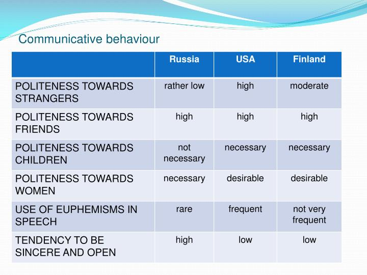 Communicative behaviour
