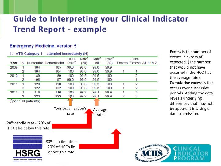 Guide to Interpreting your Clinical Indicator Trend Report - example