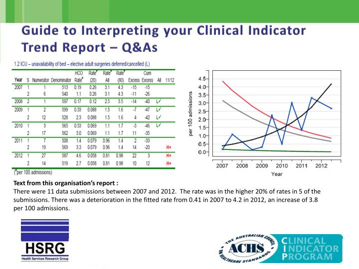 Guide to Interpreting your Clinical Indicator Trend Report – Q&As