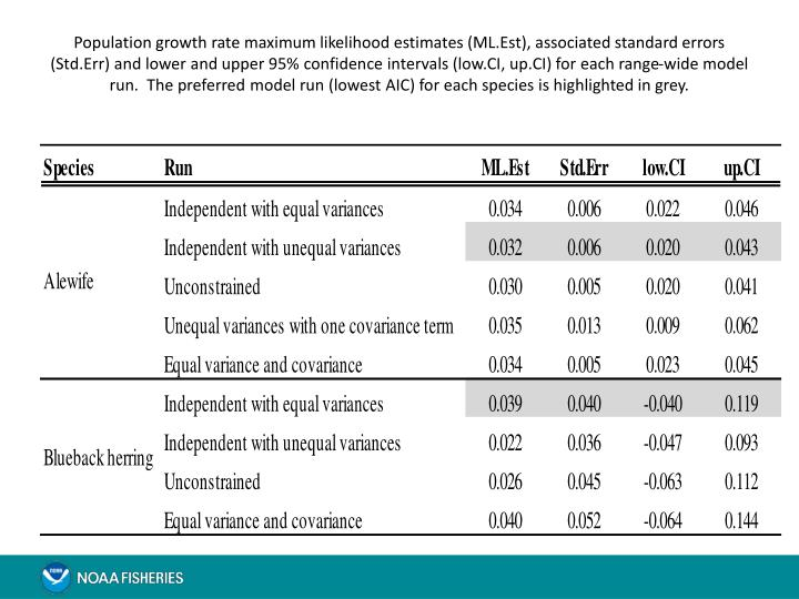 Population growth rate maximum likelihood estimates (ML.Est), associated standard errors (Std.Err) and lower and upper 95% confidence intervals (low.CI, up.CI) for each range-wide model run.  The preferred model run (lowest AIC) for each species is highlighted in grey.