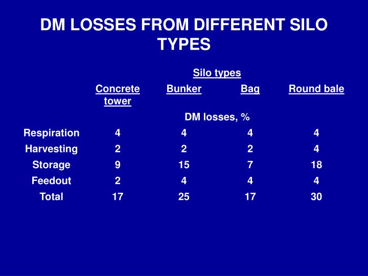 DM LOSSES FROM DIFFERENT SILO TYPES