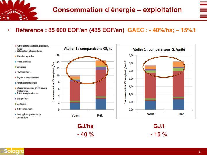 Consommation d'énergie – exploitation