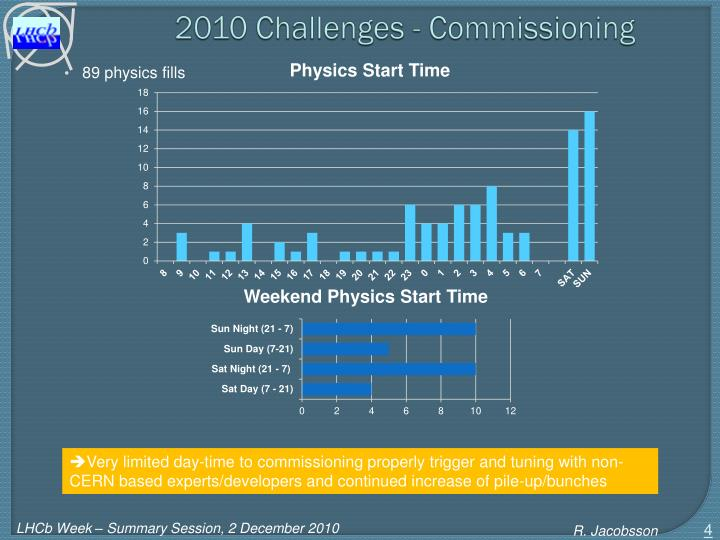 2010 Challenges - Commissioning