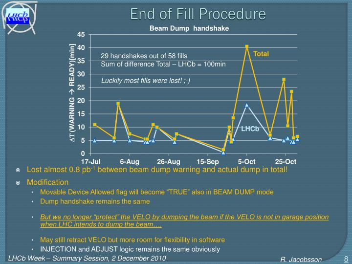 End of Fill Procedure