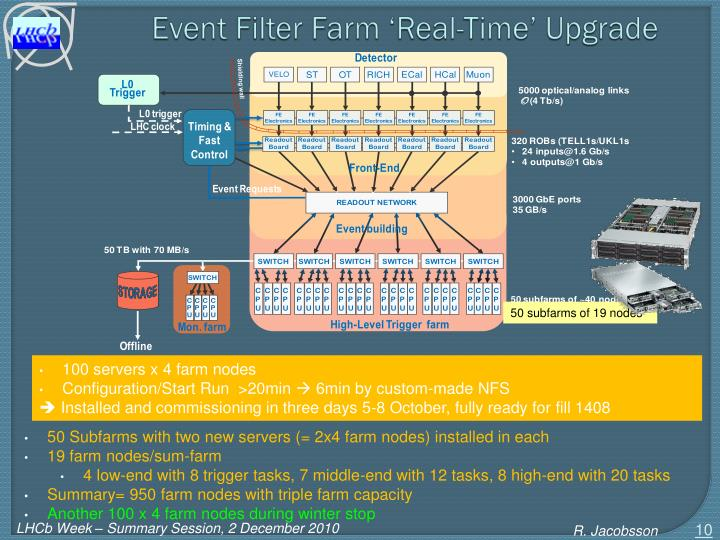 Event Filter Farm 'Real-Time' Upgrade