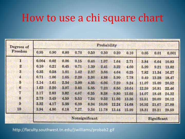 How To Use A Chi Square Chart