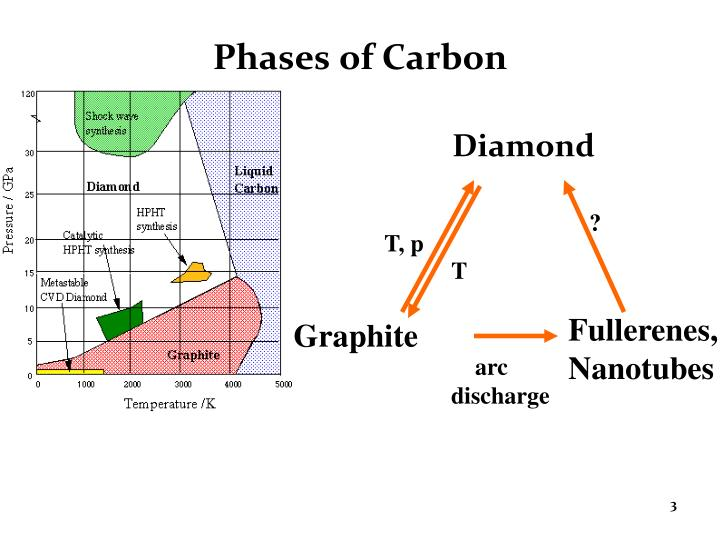 Phases of carbon