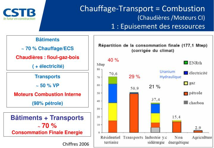 Chauffage-Transport = Combustion