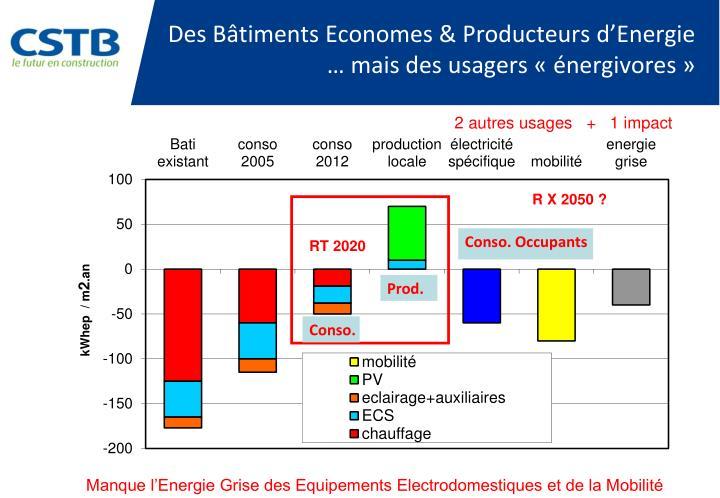 Des Bâtiments Economes & Producteurs d'Energie