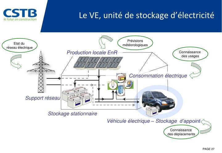 Le VE, unité de stockage d'électricité