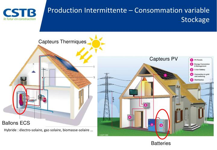 Production Intermittente – Consommation variable