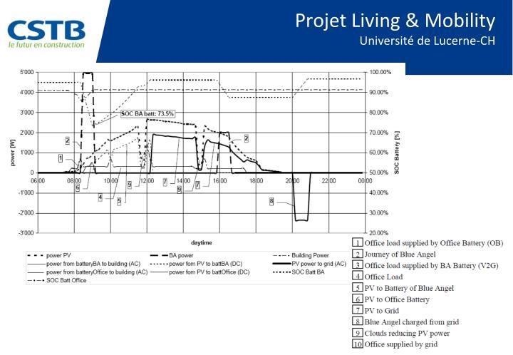 Projet Living &