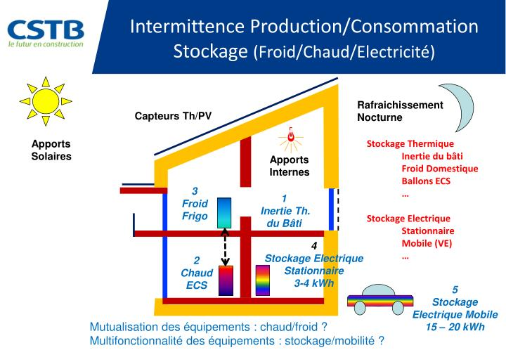 Intermittence Production/Consommation