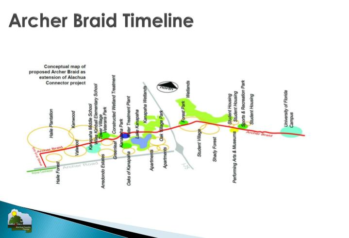 Archer Braid Timeline