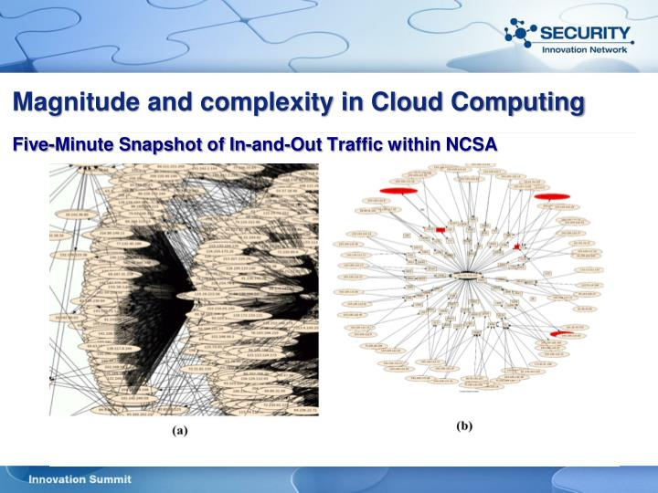 Magnitude and complexity in Cloud Computing