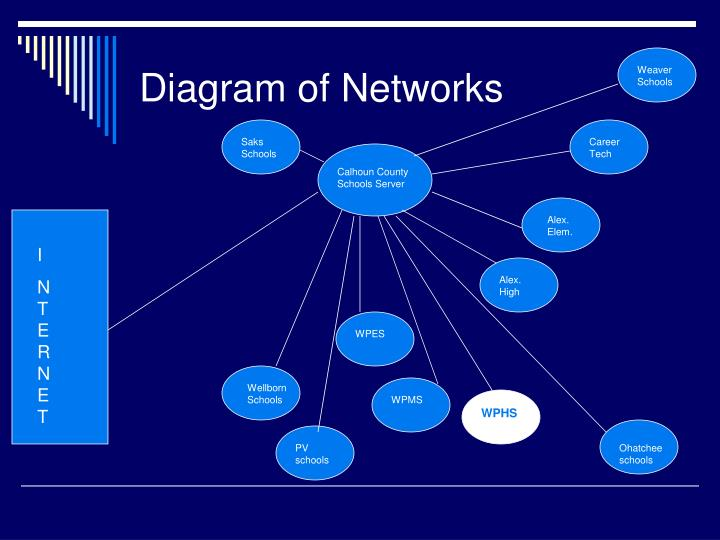 Diagram of Networks