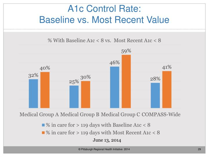 A1c Control Rate:
