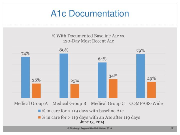 A1c Documentation