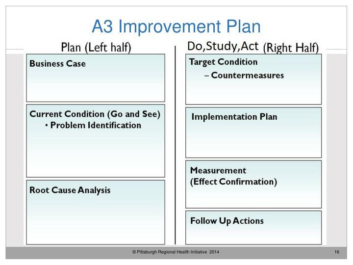 A3 Improvement Plan