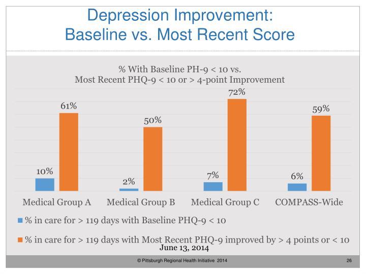 Depression Improvement: