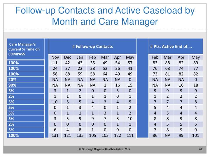 Follow-up Contacts and Active Caseload by Month and Care Manager
